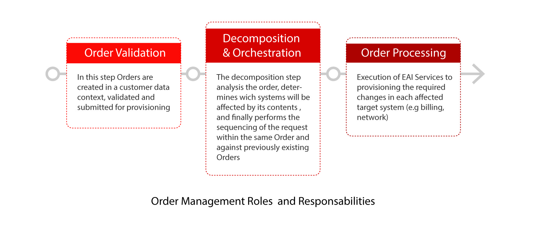 Figure 1 Order Management Roles and Responsibilities
