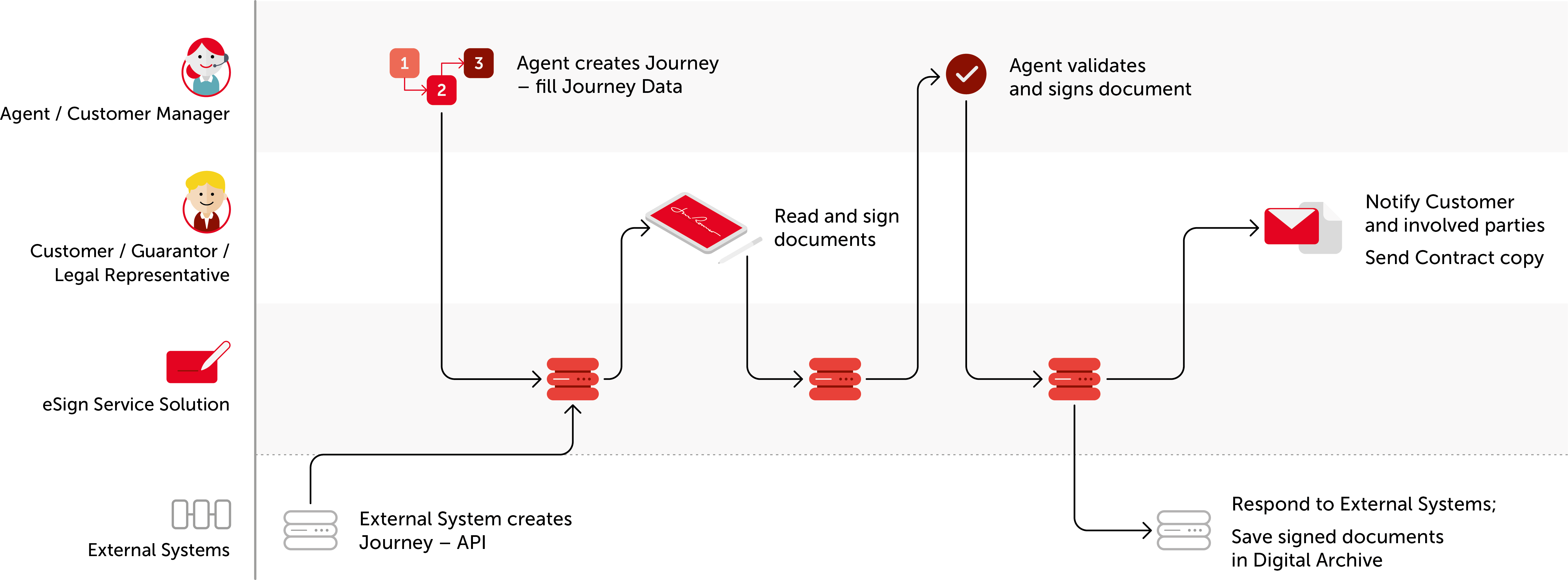 Celfocus Electronic Signature journey.png